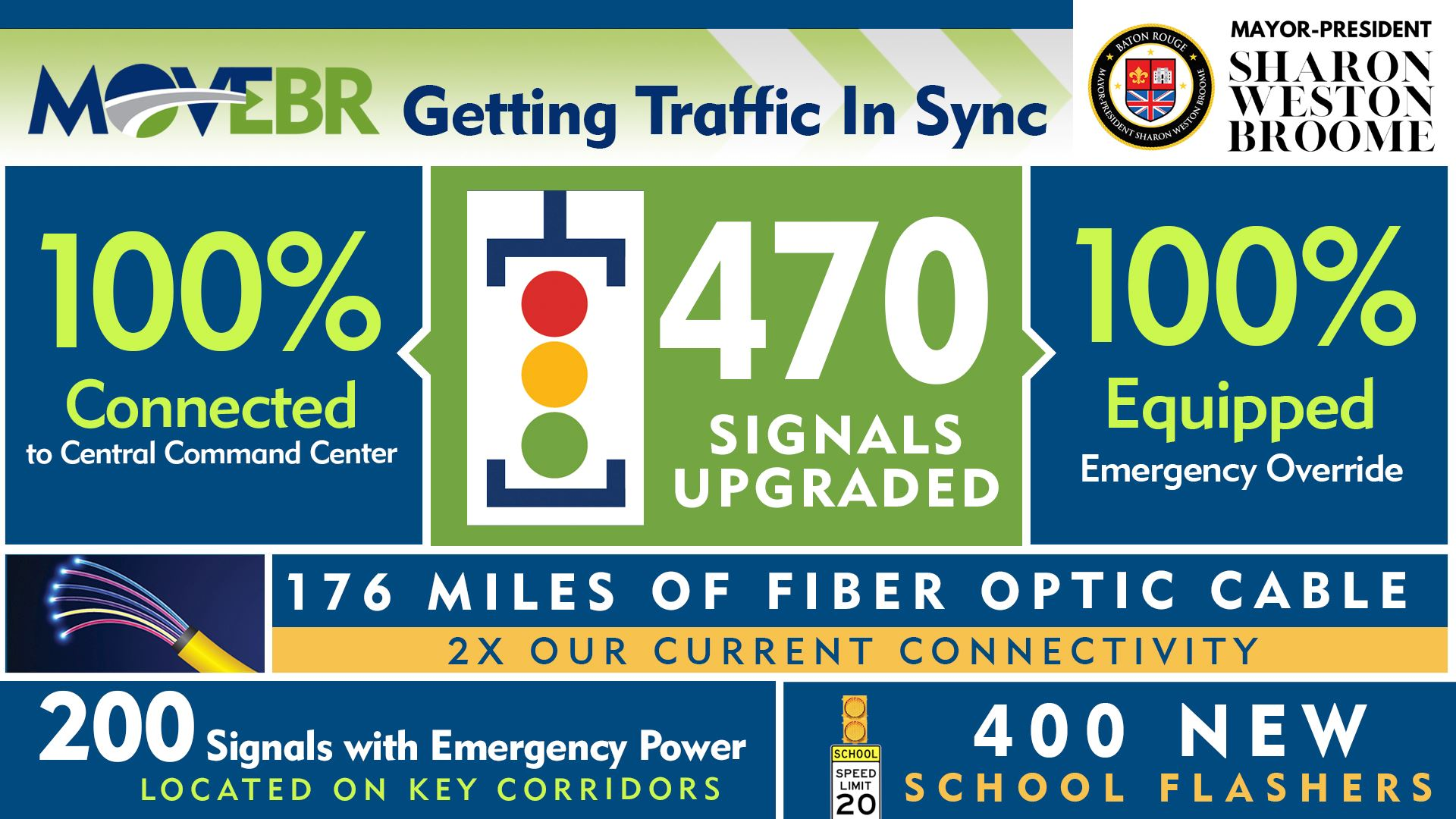 Move EBR getting traffic in sync infographic  470 signals upgraded all signals are 100% connected to